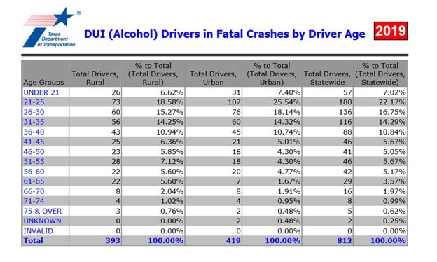 Texas DWI Guide: Everything That You Need To Know